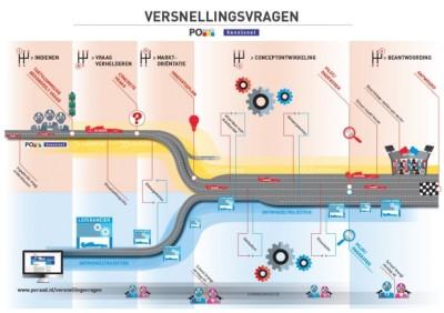 infographic_versnellingsvragen